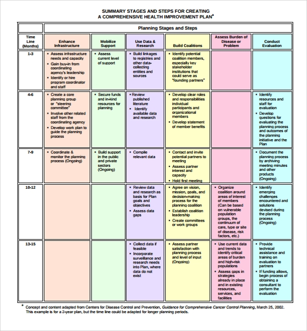 sample health improvement plan template