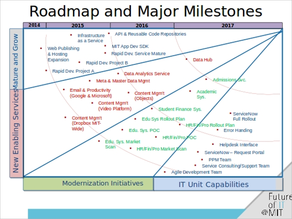 Roadmap PowerPoint Templates Sample Templates - Information technology roadmap template