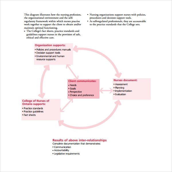 8+ Nursing Note Templates – PDF | Sample Templates