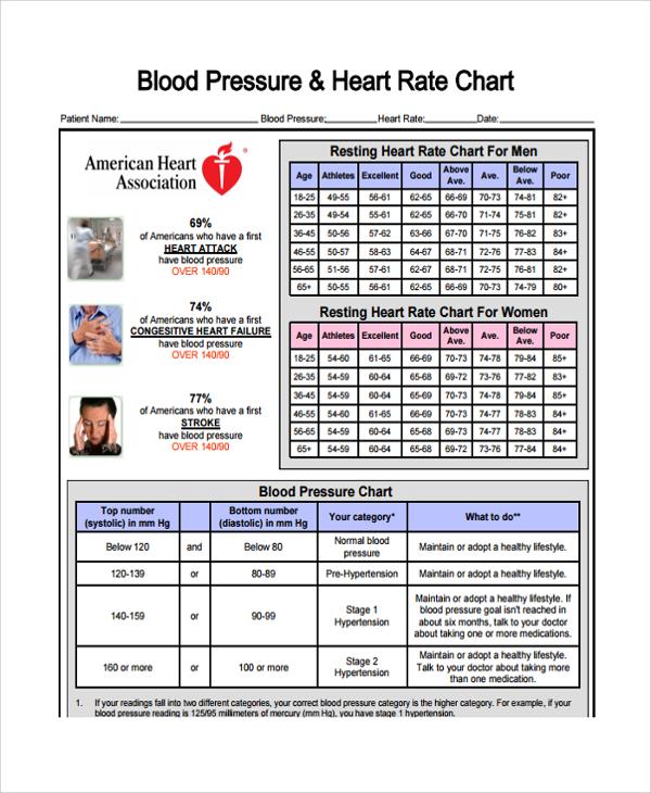 blood pressure chart templates