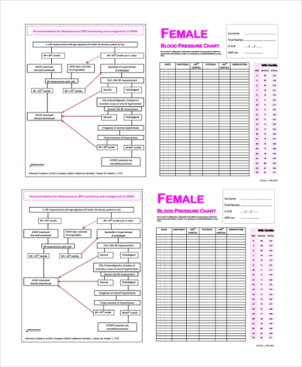 Sample Blood Pressure Chart Template - 9+ Free Documents In Pdf, Word