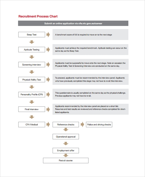 recruitment process chart template