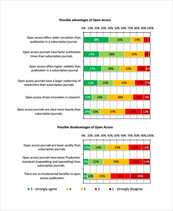open access survey example