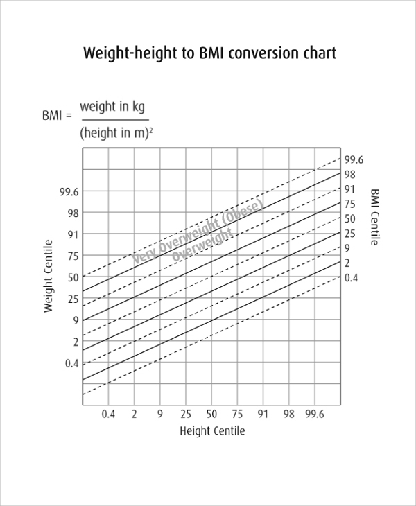 Sample Bmi Index Chart Template   Free Documents Download In Pdf