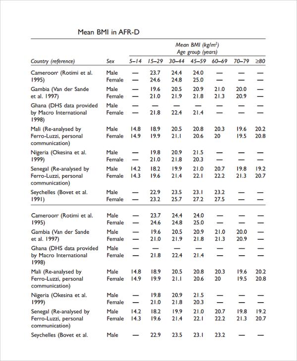 sample bmi chart