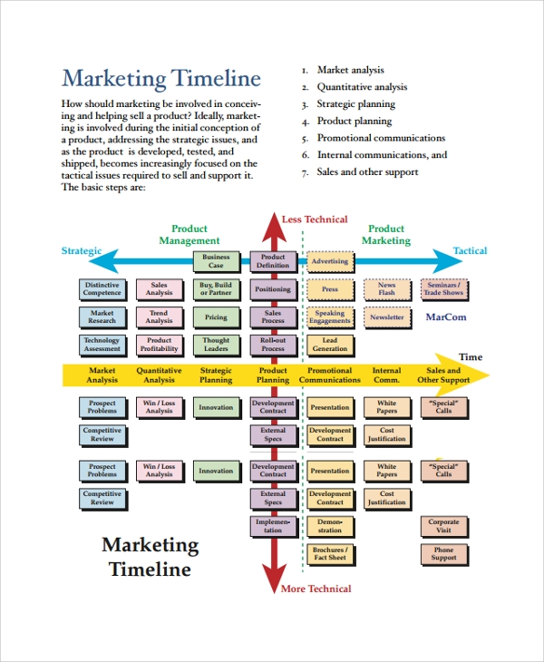 Marketing Timeline Template Editable Powerpoint Marketing Plan - Marketing plan timeline template excel