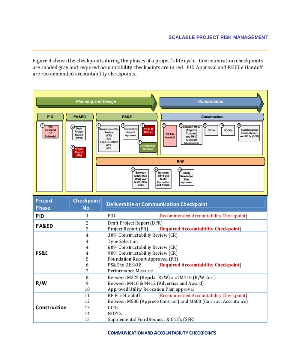 Sample Project Risk Assessment 7 Documents in PDF – Risk Assesment Sample
