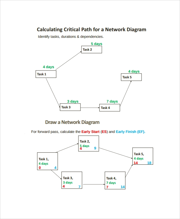 float critical path network diagram