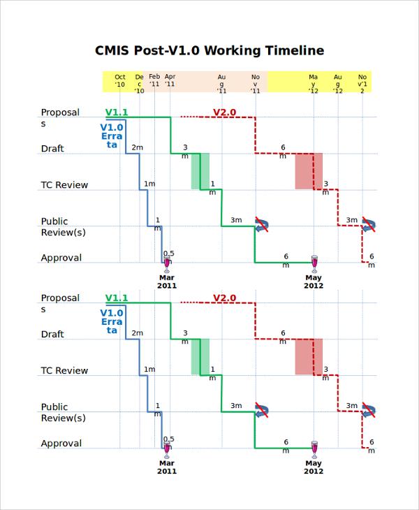 powerpoint presentation timeline