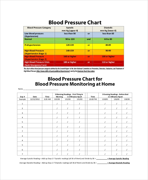 sample blood pressure chart
