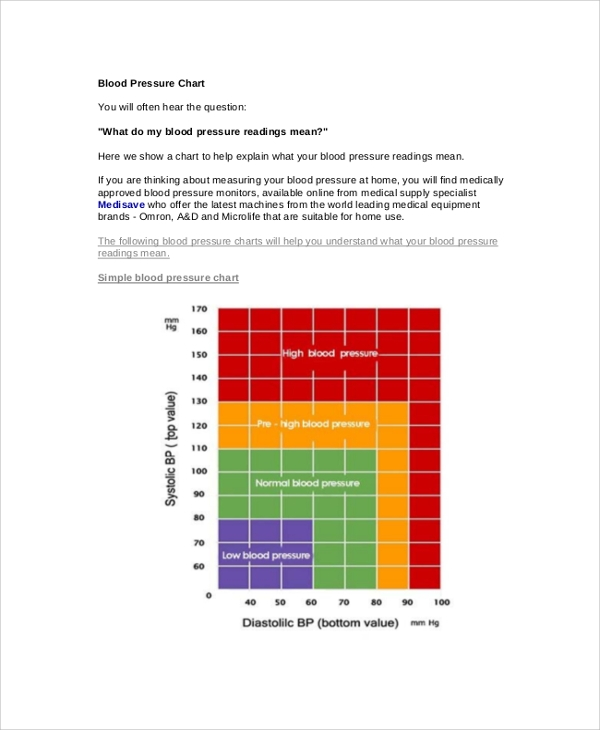blood pressure reading chart