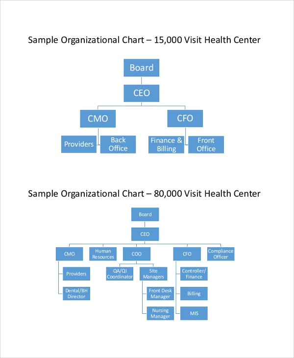 44 sample organizational charts sample templates - Organizational chart of the front office department ...