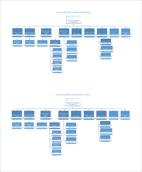 accounting office organizational chart