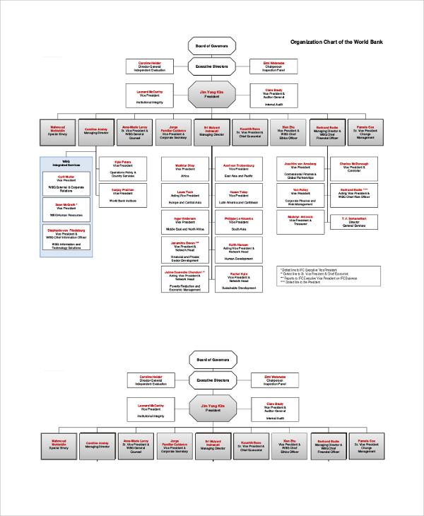organization chart for world bank