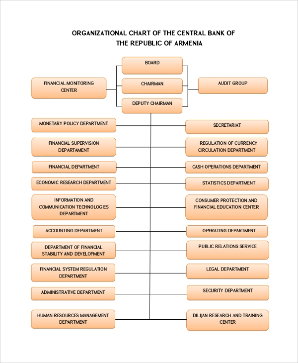 organizational chart of central bank