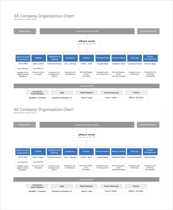 Sample Organizational Chart - 44+ Examples In Pdf, Ppt, Word