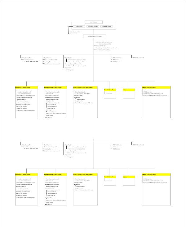 corporation management organizational chart
