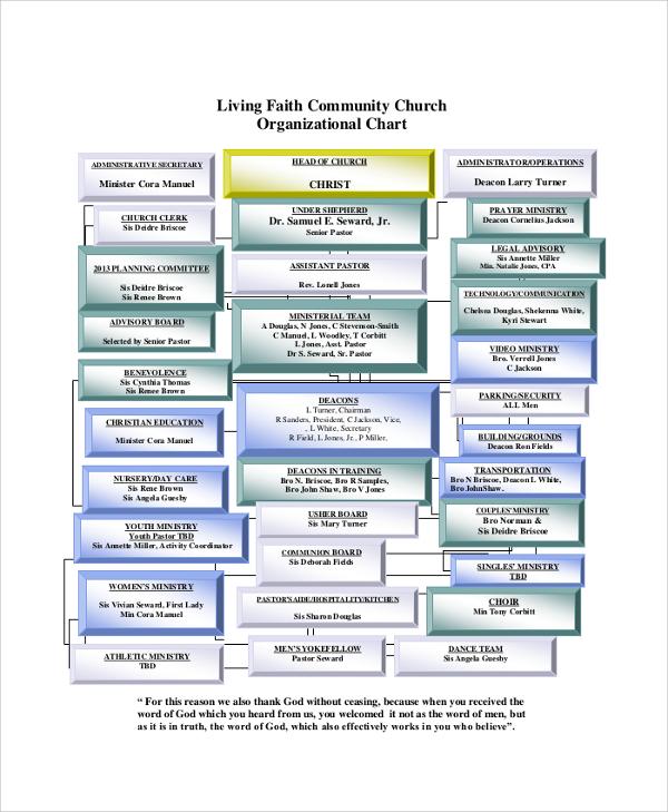 living faith community church organizational chart