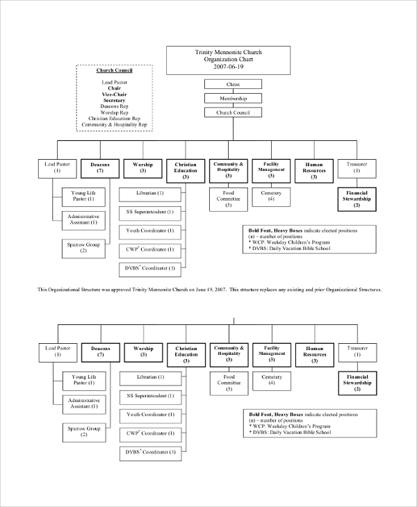 Church Organizational Chart Baptist Church Organizational Chart