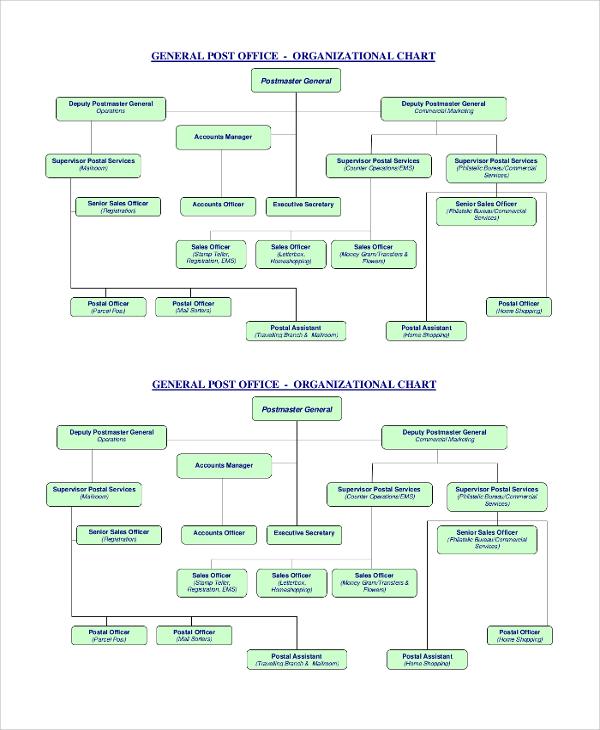 post office organizational chart