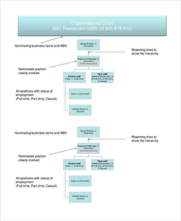 organisational chart for restaurant business