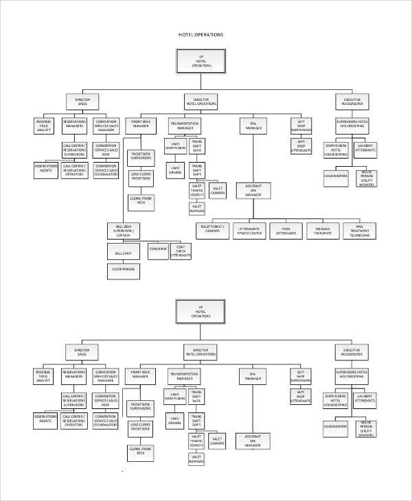 hotel restaurant organizational chart