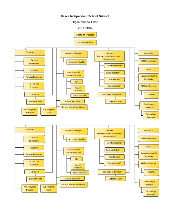 independent school district organizational chart