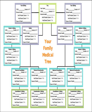 medical family tree