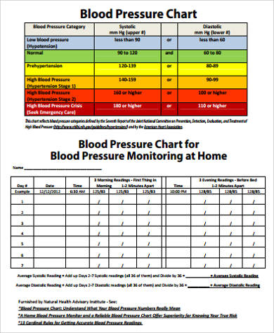 Sample Blood Pressure Chart In    Examples In