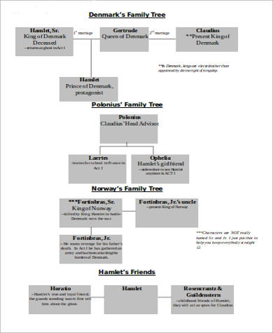 character family tree sample