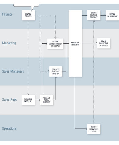 6+ Sample Sales Action Plan - Free Sample, Example, Format Download