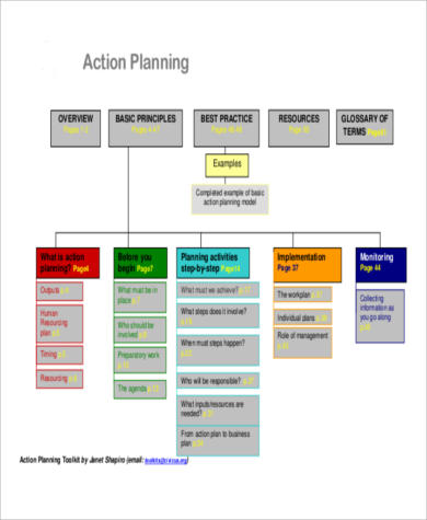 sales strategy action plan format