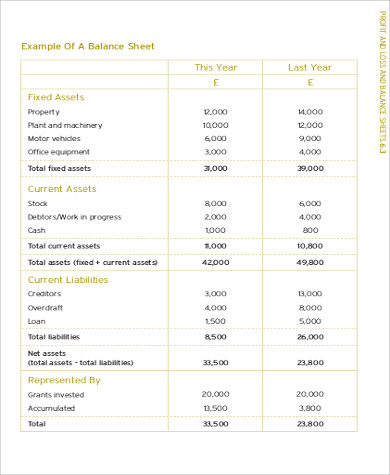 trial profit and loss balance sheet