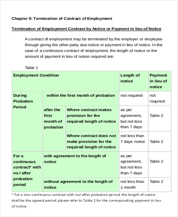 labor contract termination agreement