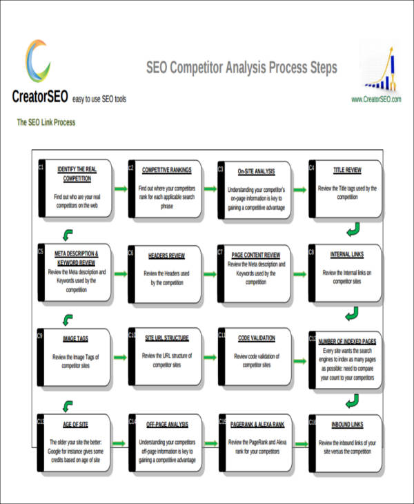 7 sample competitor analysis reports sample templates for Competitor research template