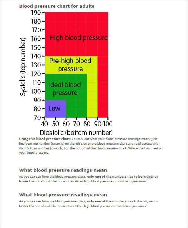 blood pressure chart for adultss