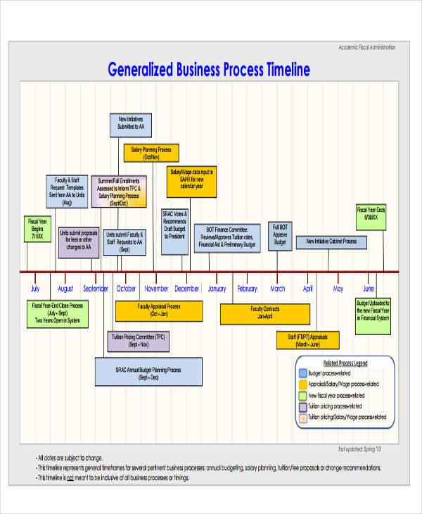 business process3