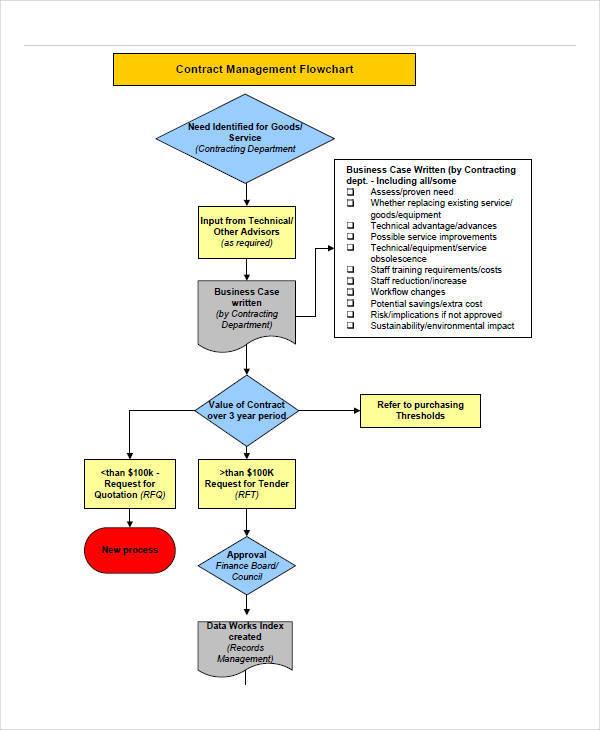 management structure chart1