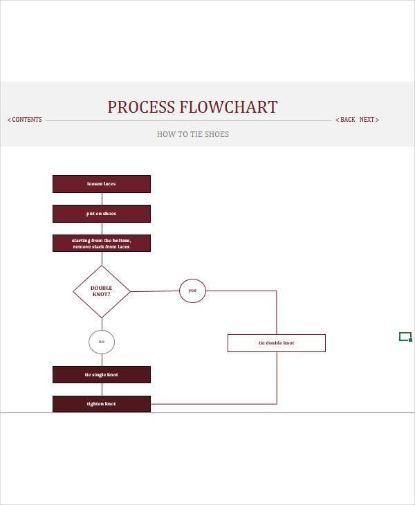 process flow chart3