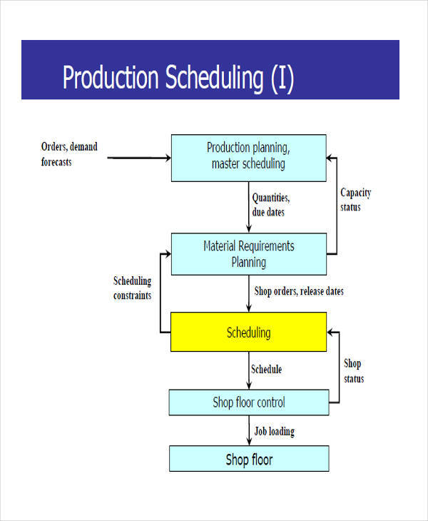 production gantt chart1