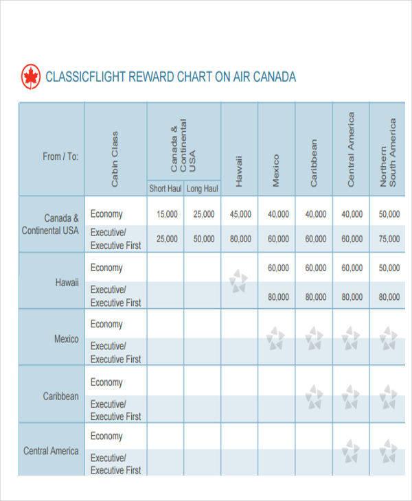 aeroplan reward chart