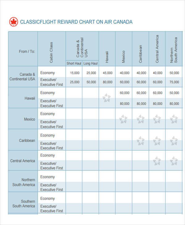 aeroplan reward chart1
