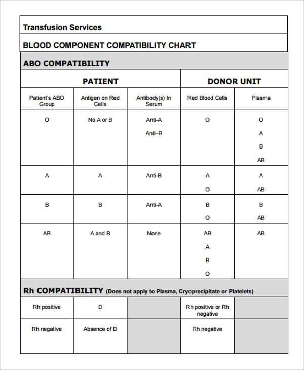 blood compatibility chart