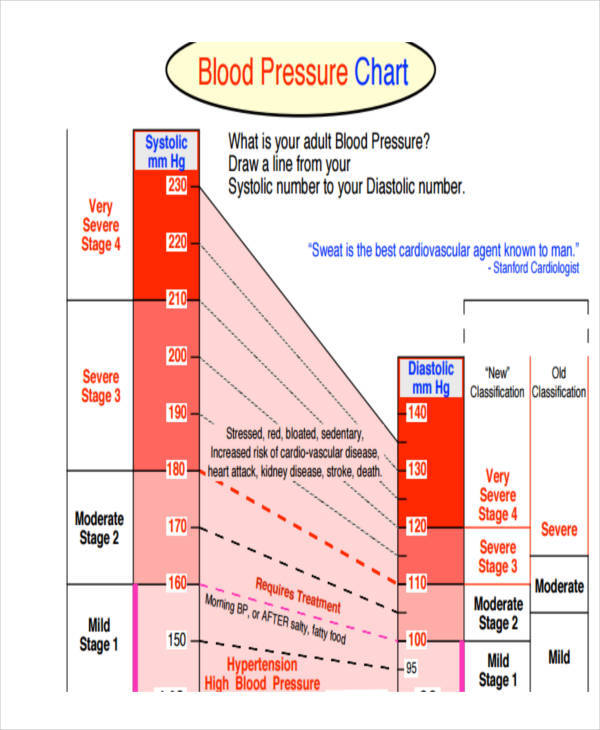 blood pressure chart for adults1
