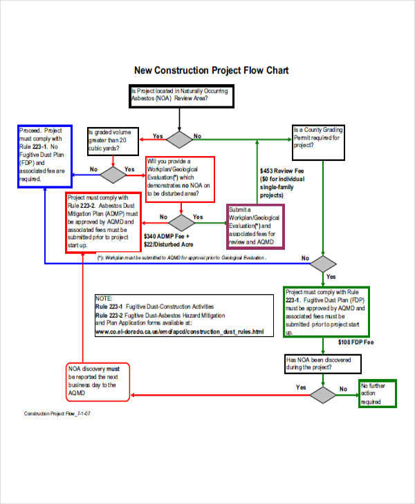 construction project chart2