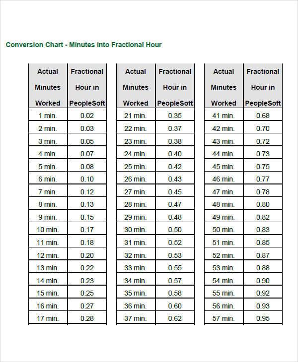 employee time conversion chart