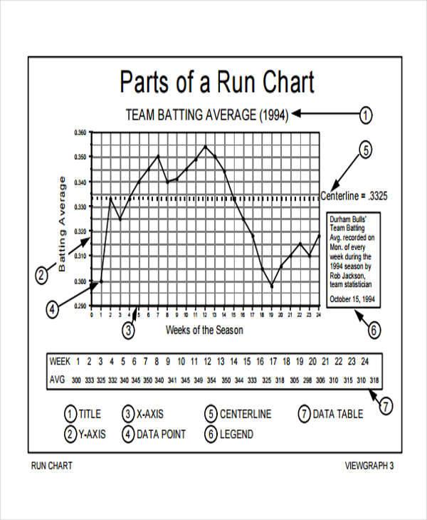 pareto run chart