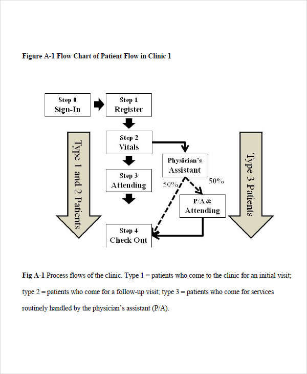 patient time flow chart2