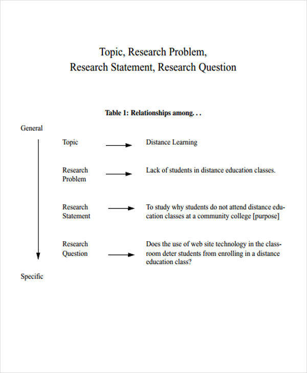 problem research statement