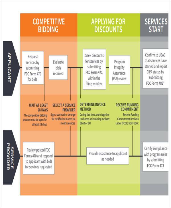 process flow chart1